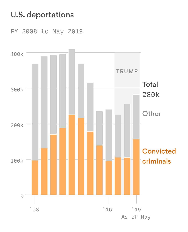 Trump isn't matching Obama deportation numbers