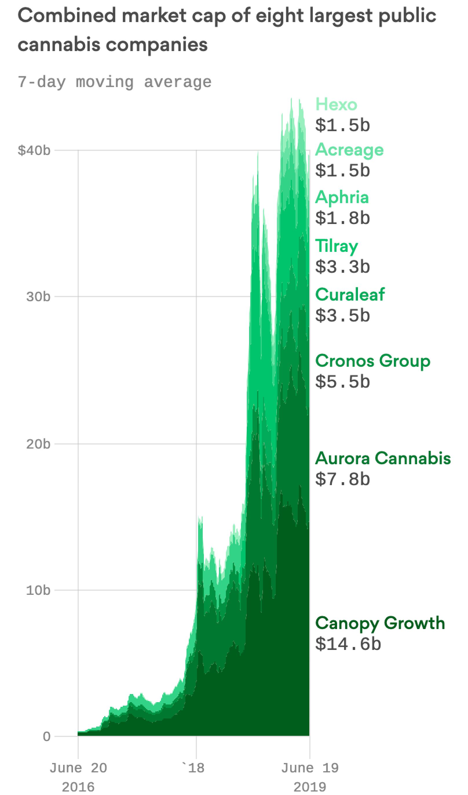 The most valuable marijuana companies are riding the waves of extreme volatility