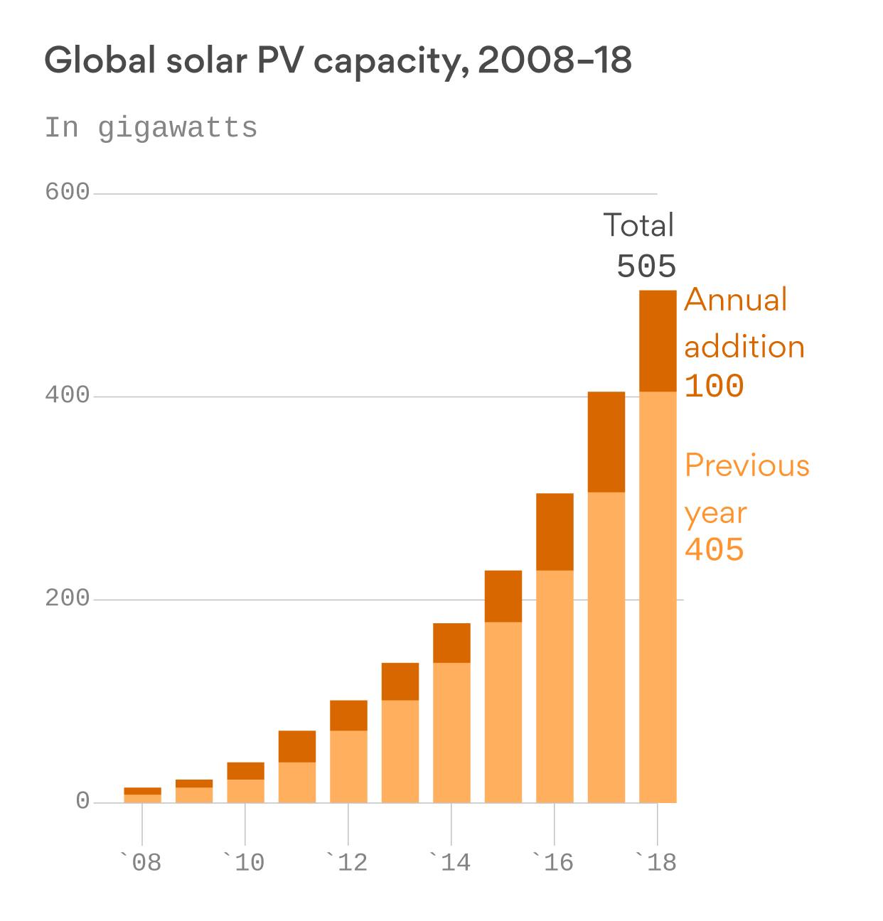 Solar energy use is making major headway around the world