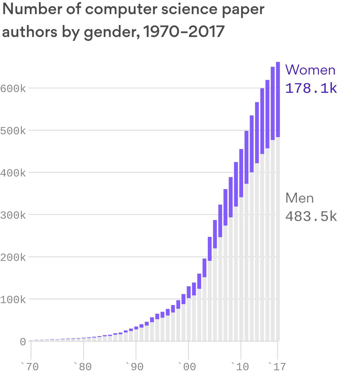 A new study predicts computer science won't close its gender gap until 2137