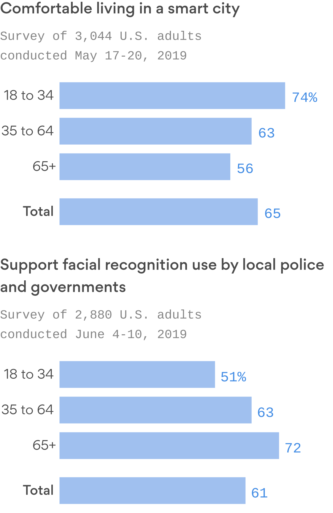 Older people are much more likely to support facial recognition use by police