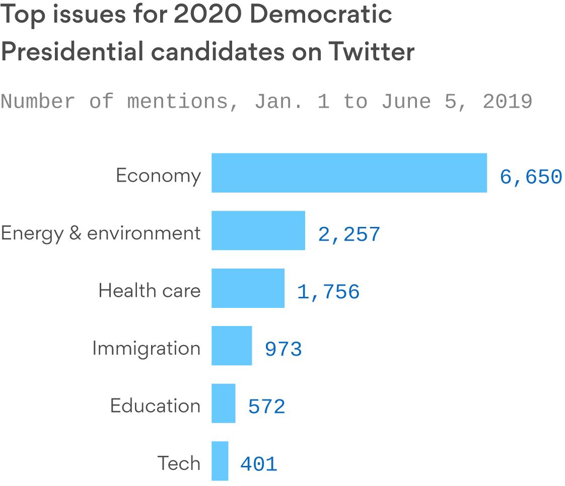 The economy dominates 2020 Democrats' Twitter conversation