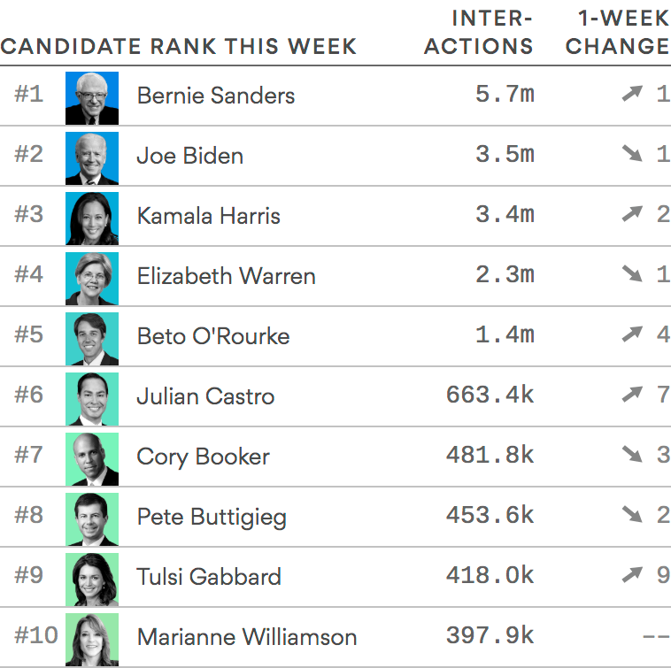 2020 Axios-Newswhip social media attention tracker: Biden dominates the field