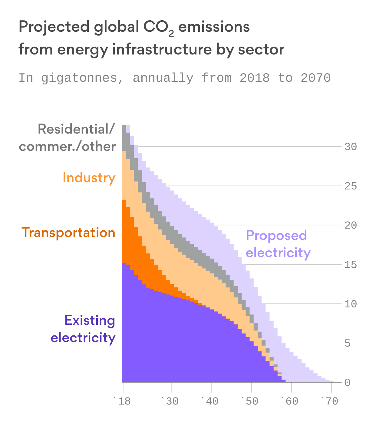 Existing energy infrastructure could send global temperatures 1.5°C above preindustrial levels