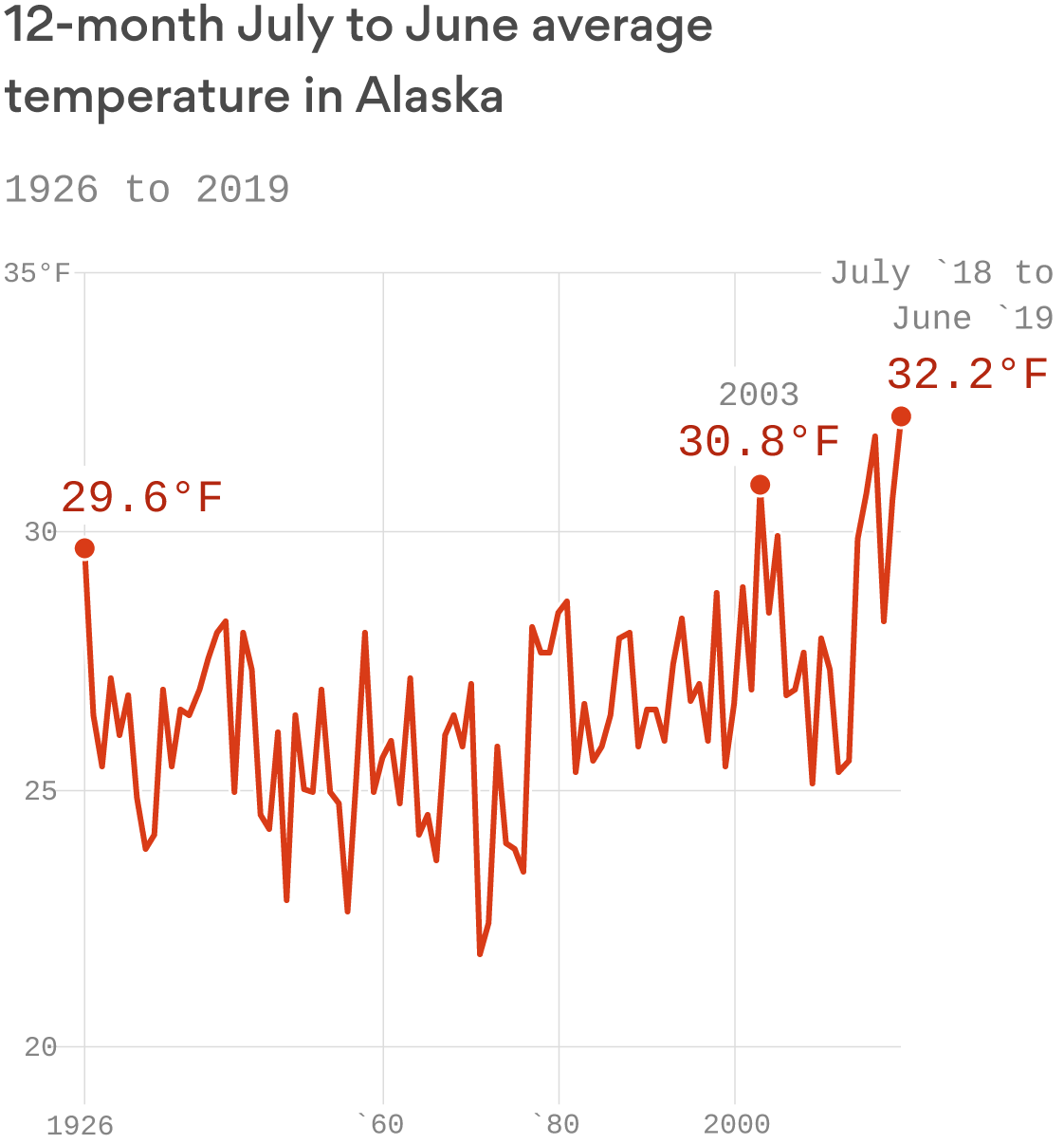 Alaska is entering a new climate frontier