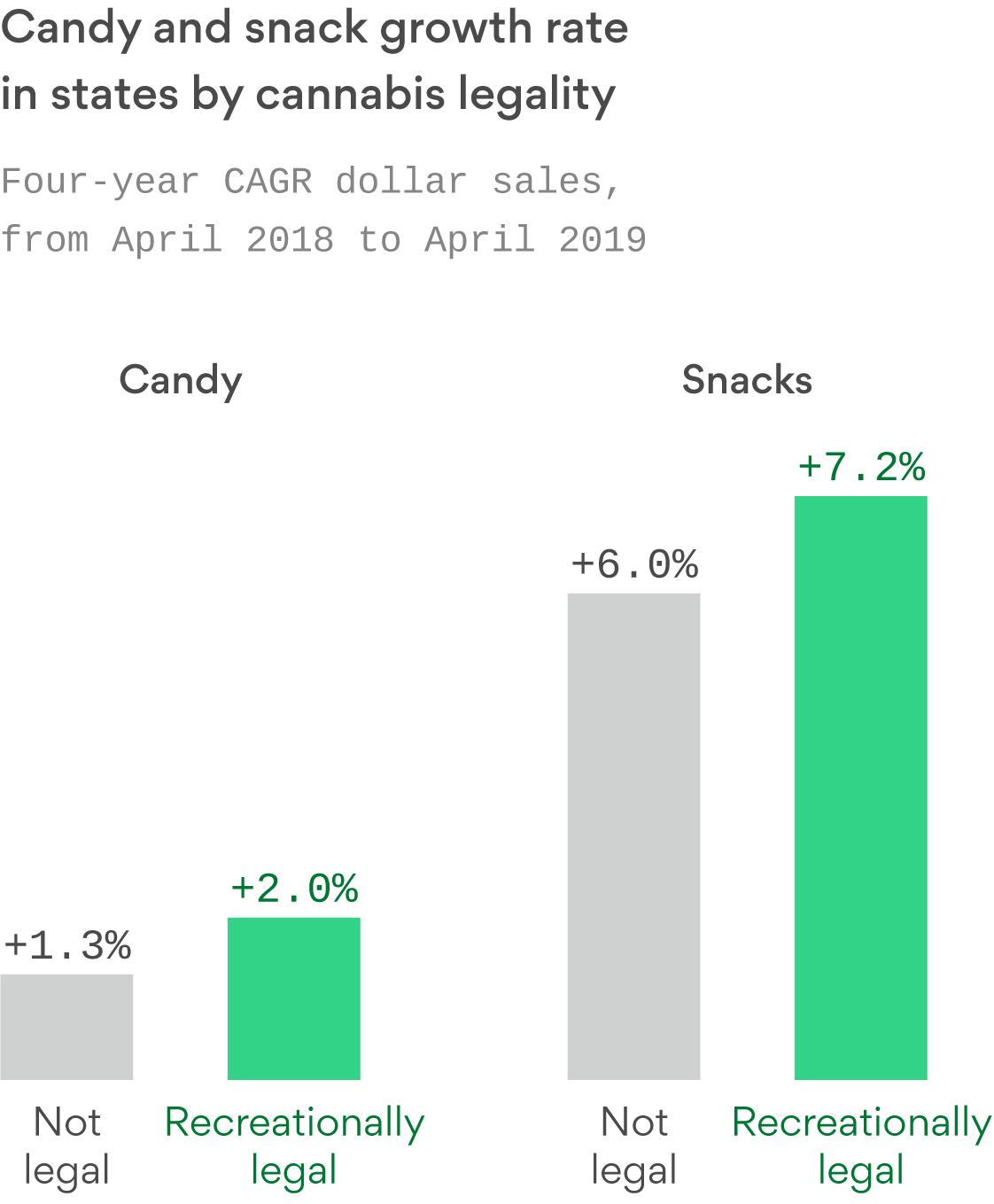 Legal marijuana looks to be boosting snack sales