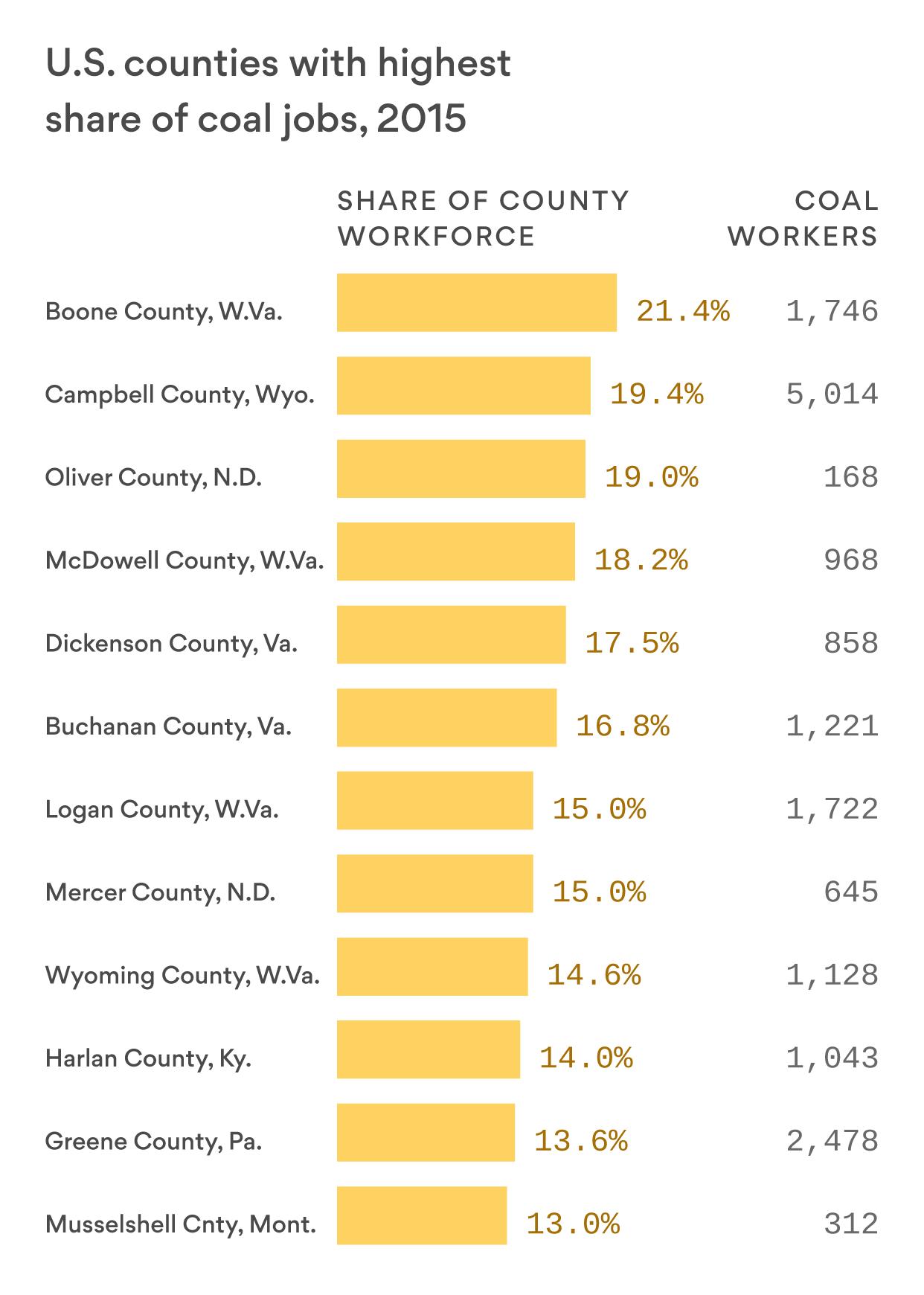 Coal's decline puts some communities in economic peril