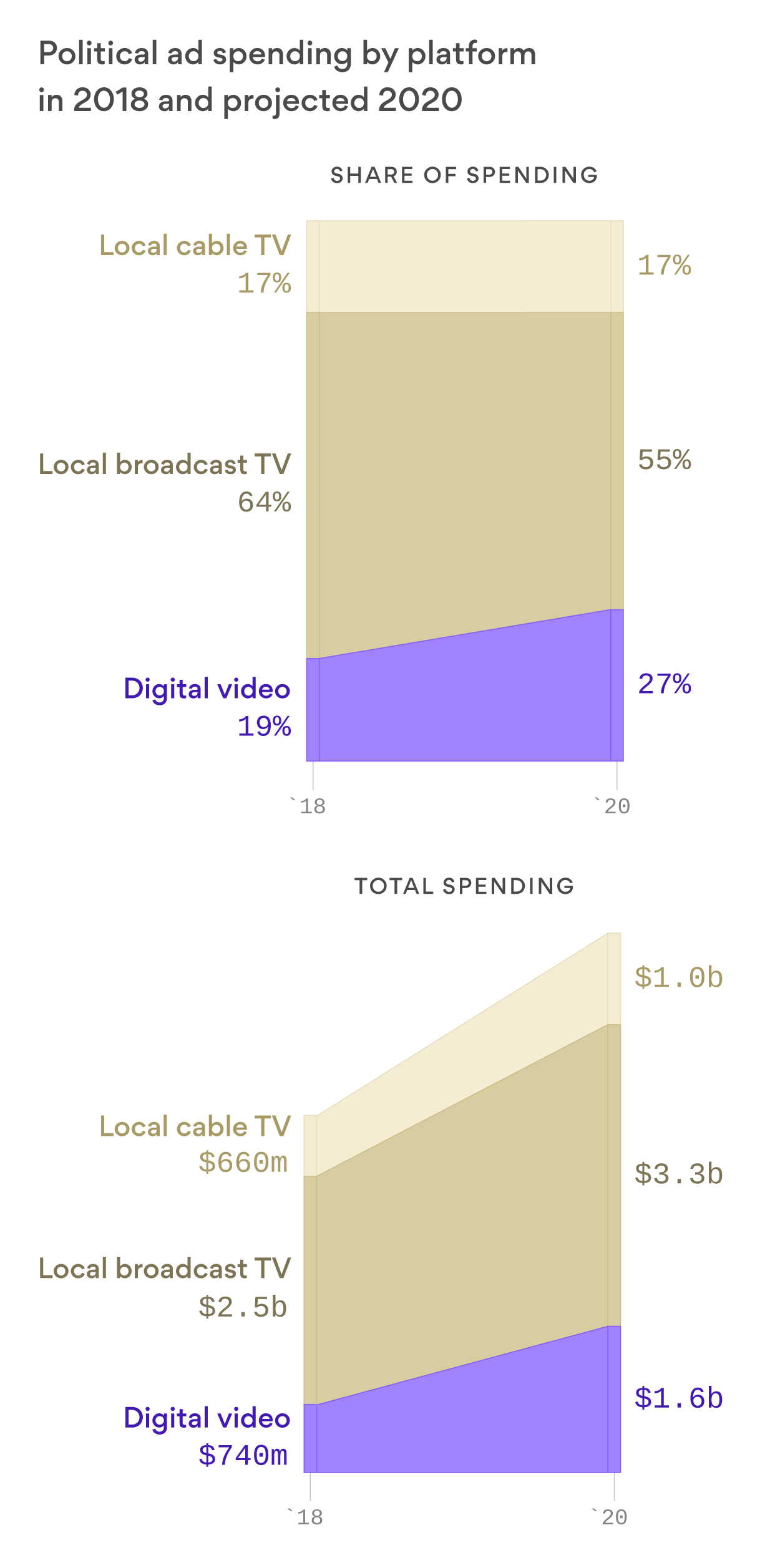 The video ad market for politics is expected to grow by $2 billion between 2018 and 2020