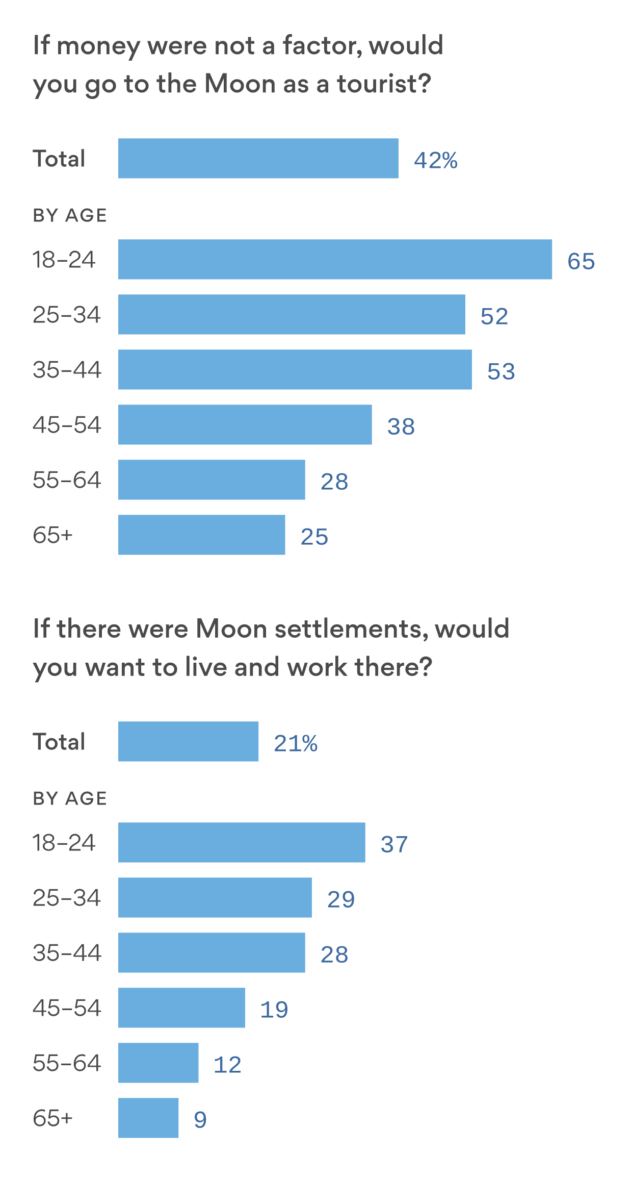 Poll: 21% would live and work on the Moon