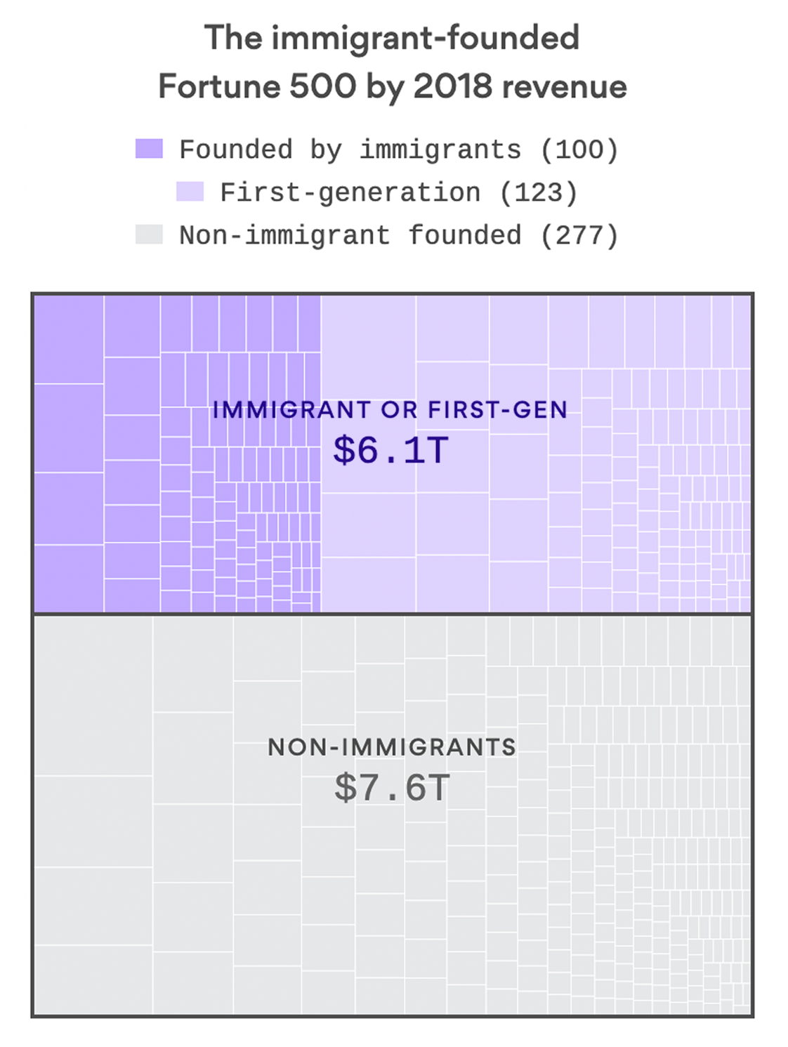 Study: Immigrants and their kids founded 45% of U.S. Fortune 500 companies