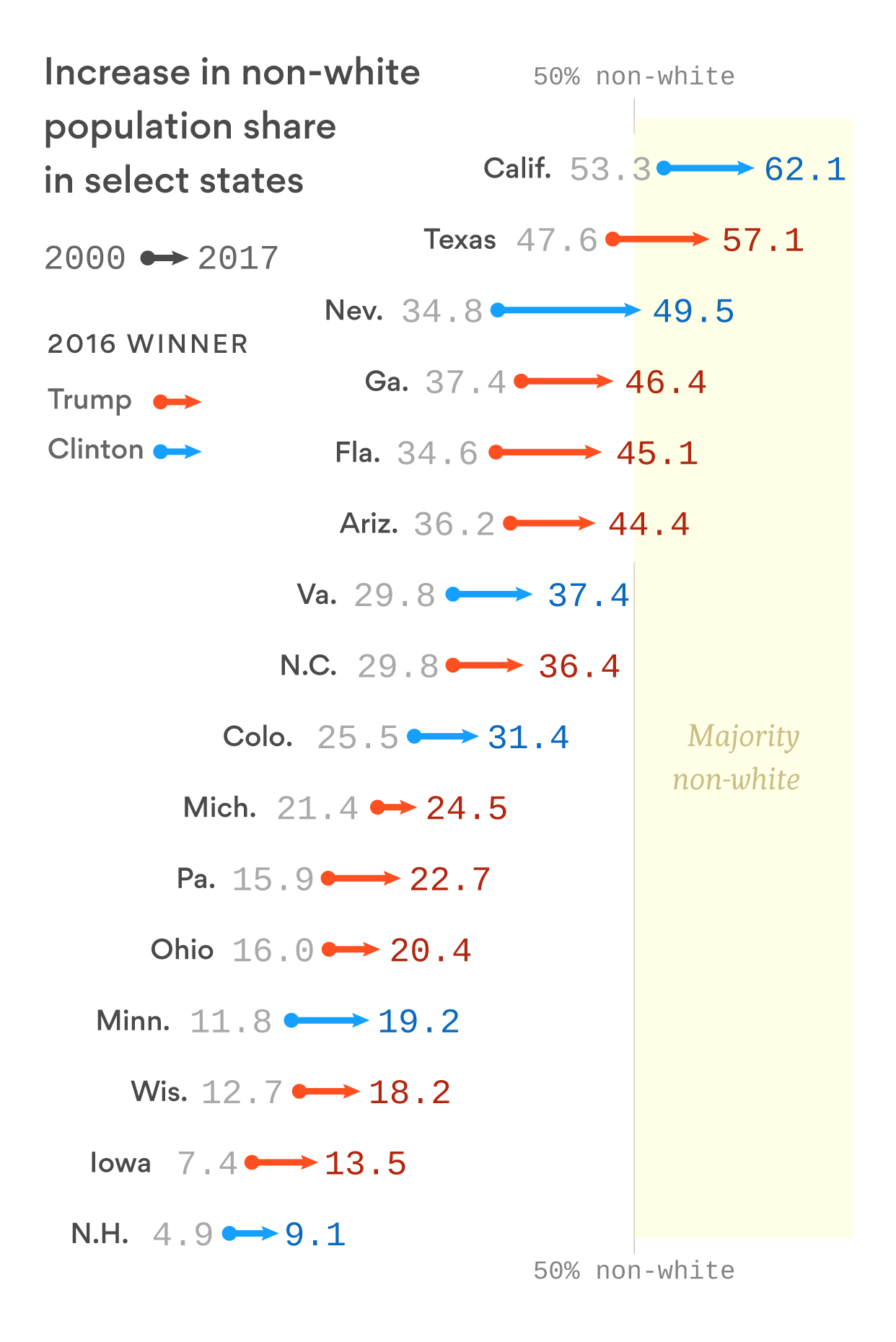 Shifting demographics are the biggest threat to Republicans' long-term viability