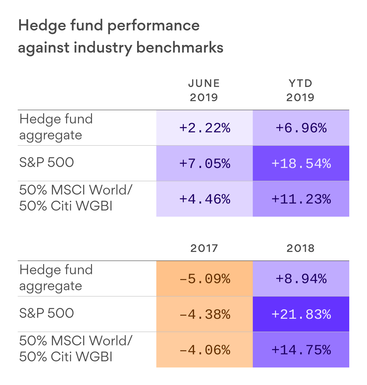 Hedge funds see all-time high assets despite ongoing outflows
