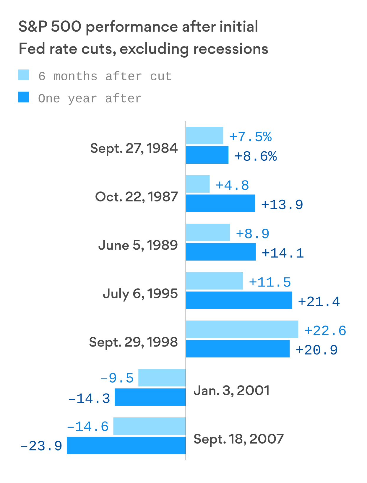 With a Fed rate cut coming, analysts expect the stock market to keep rising