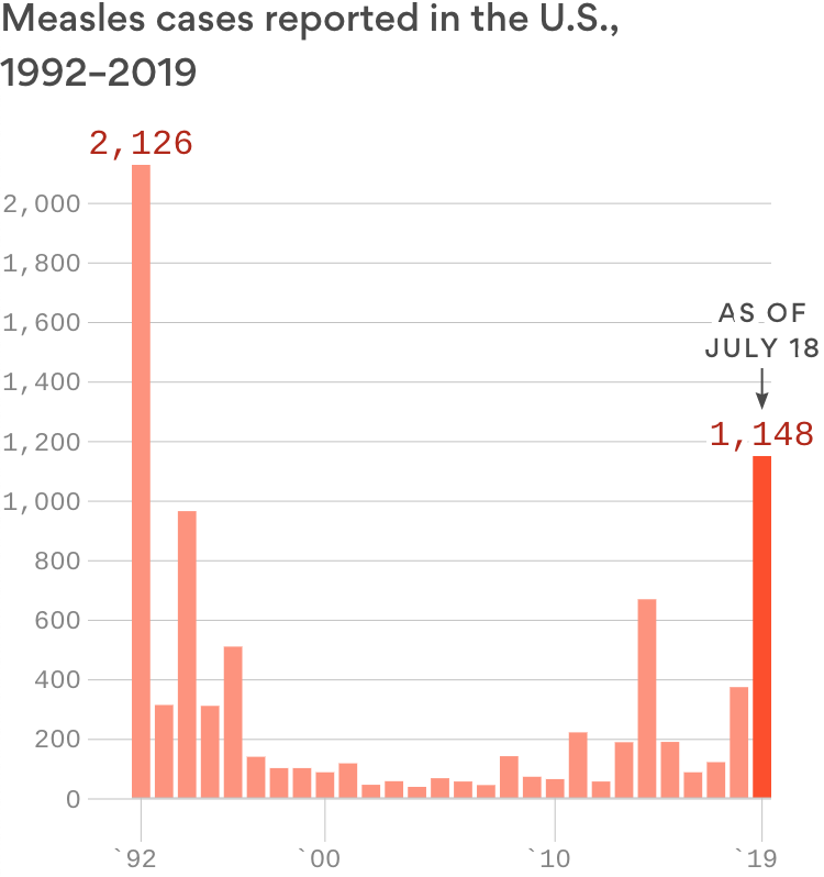 Measles in U.S. creeps back toward endemic status with new cases in Alaska, Ohio