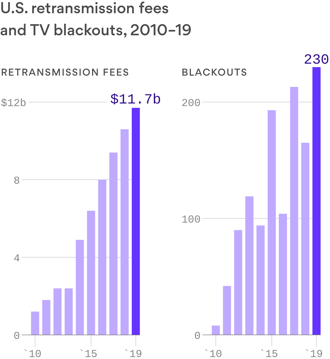 2019 sees record number of TV blackouts