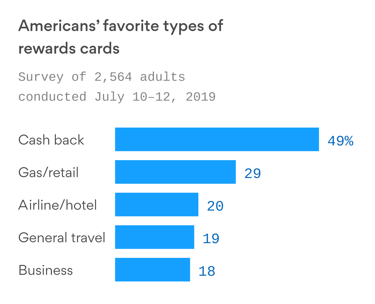 Cash back is the preferred credit card perk for most Americans