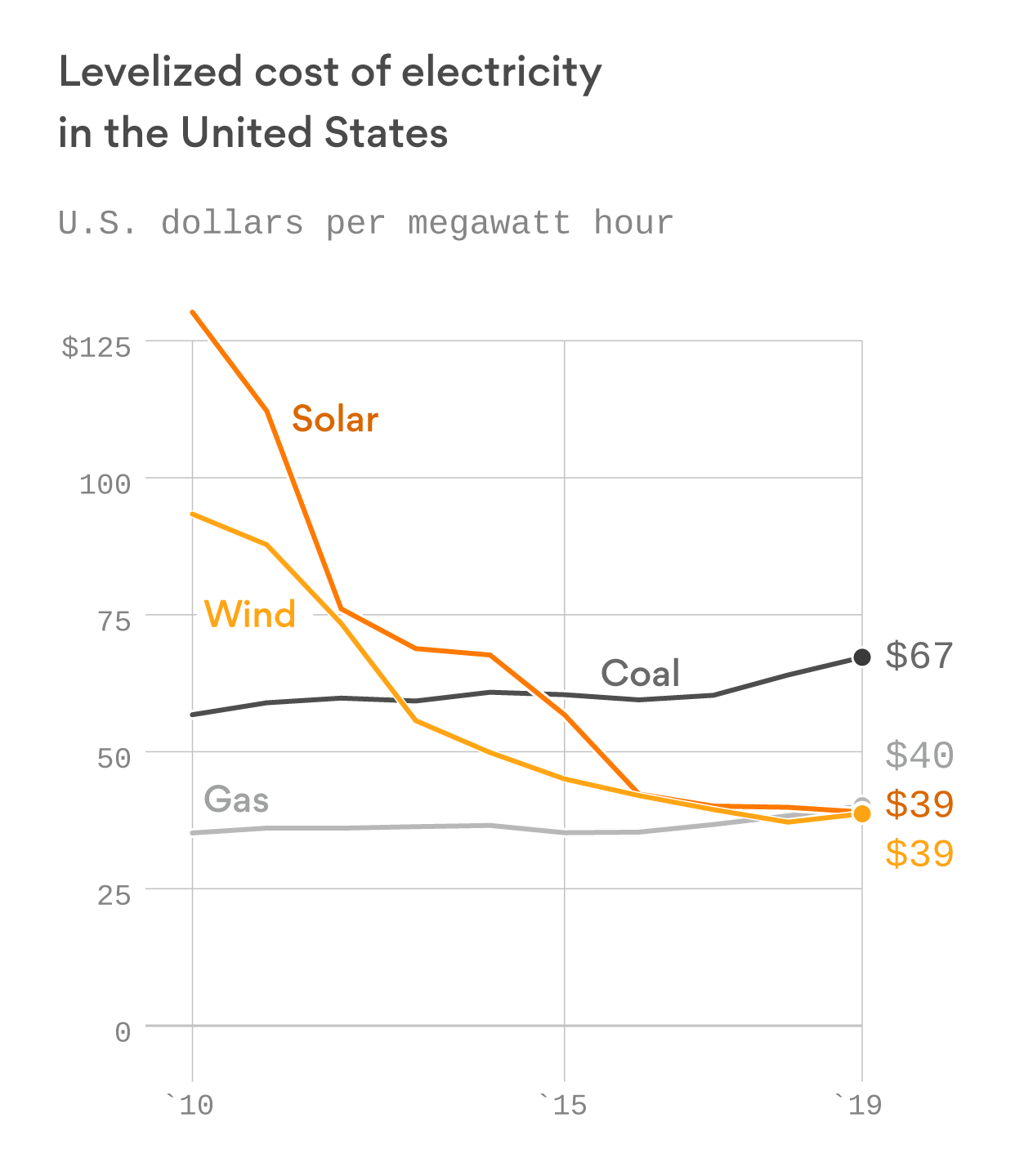 As wind and solar energy grow, so do their challenges