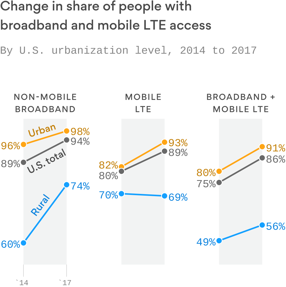Faster internet is coming, but only for a few