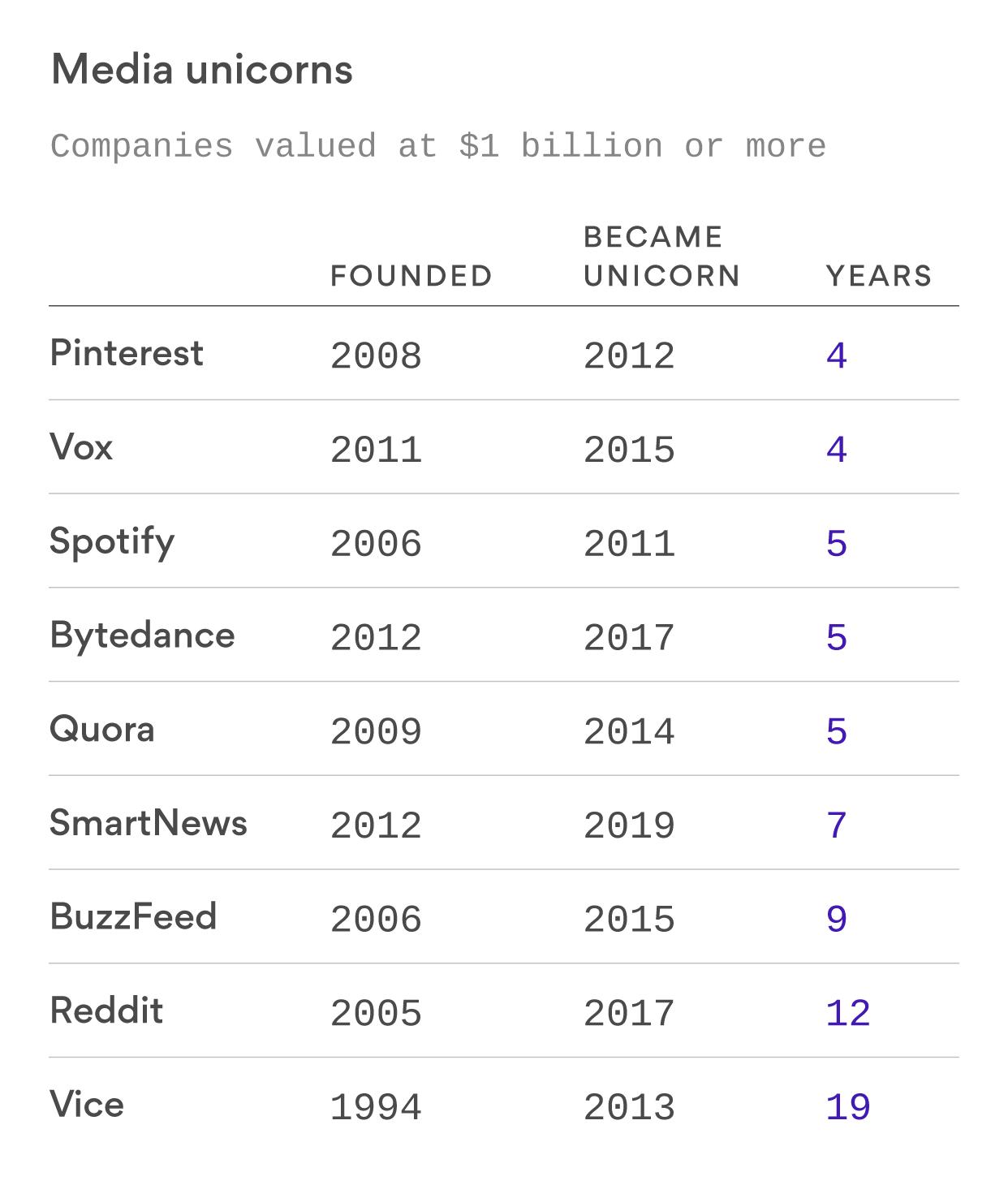 An exclusive club of media unicorns survives media industry turmoil
