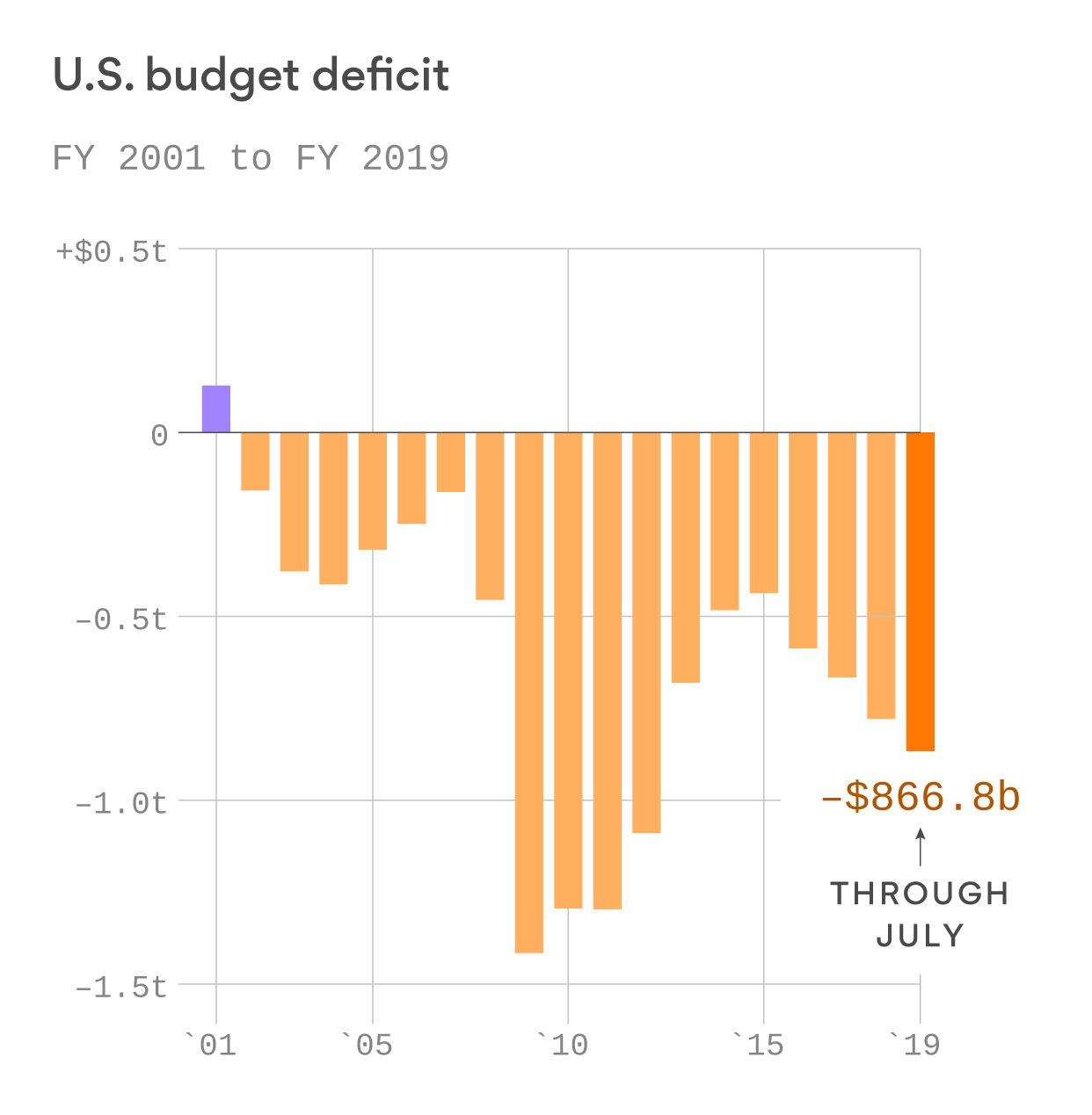 2019's slowdown in GDP growth shows that huge deficit spending and tax cuts aren't enough