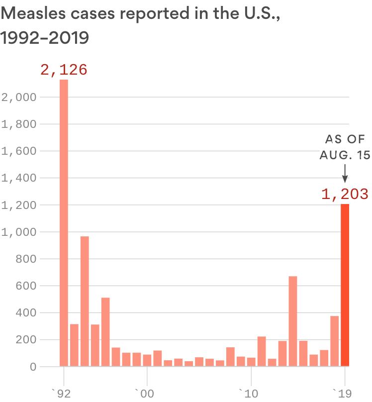 Measles outbreak surpasses 1,200 cases in 30 states as school year begins