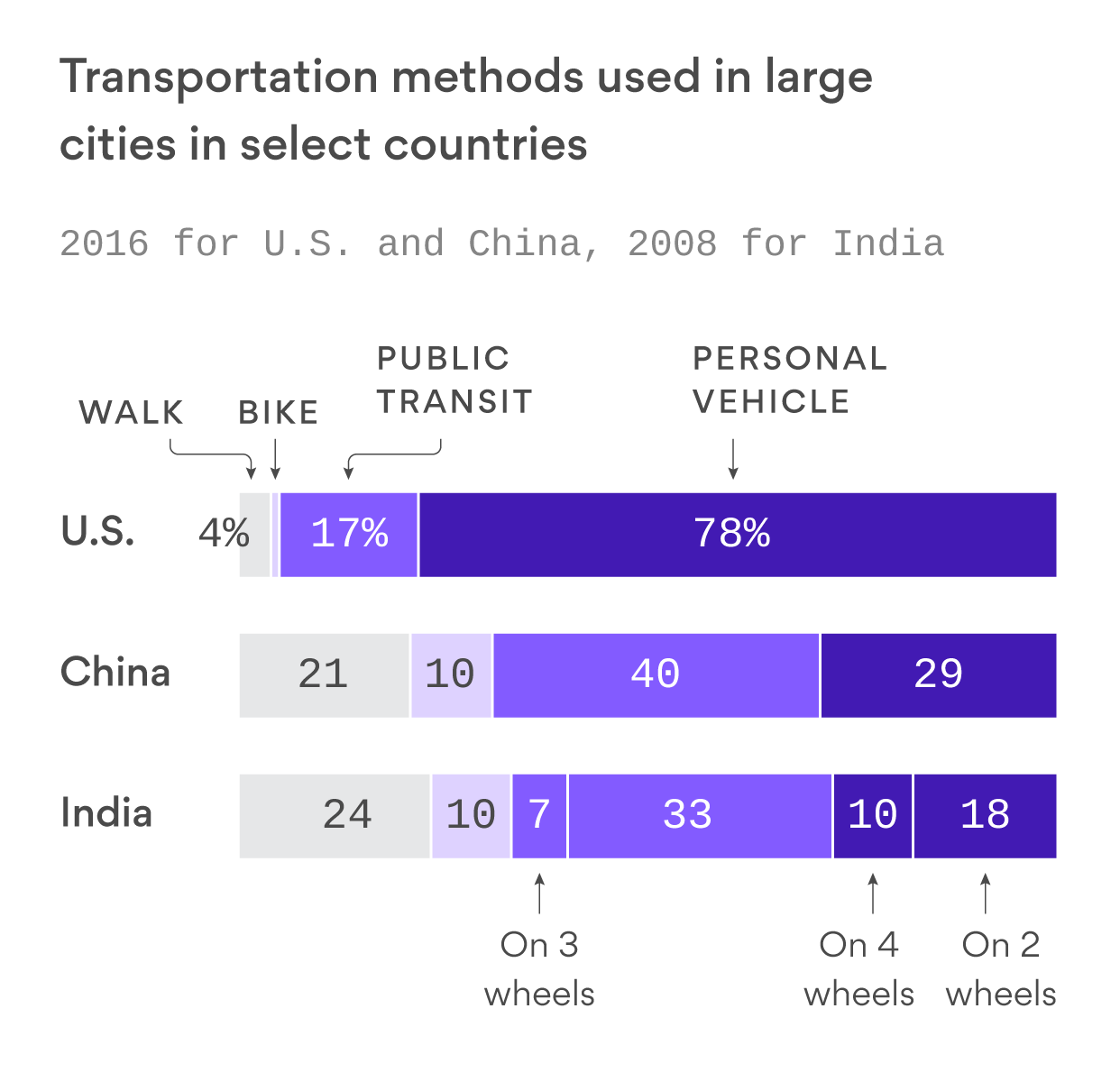 How the future of mobility could impact the environment