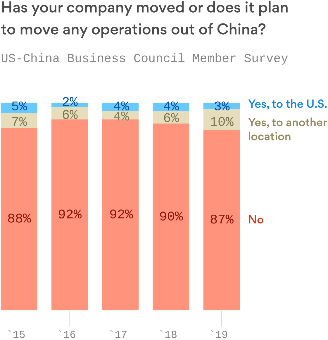 Survey: U.S. companies aren't leaving China for America, despite what Trump says