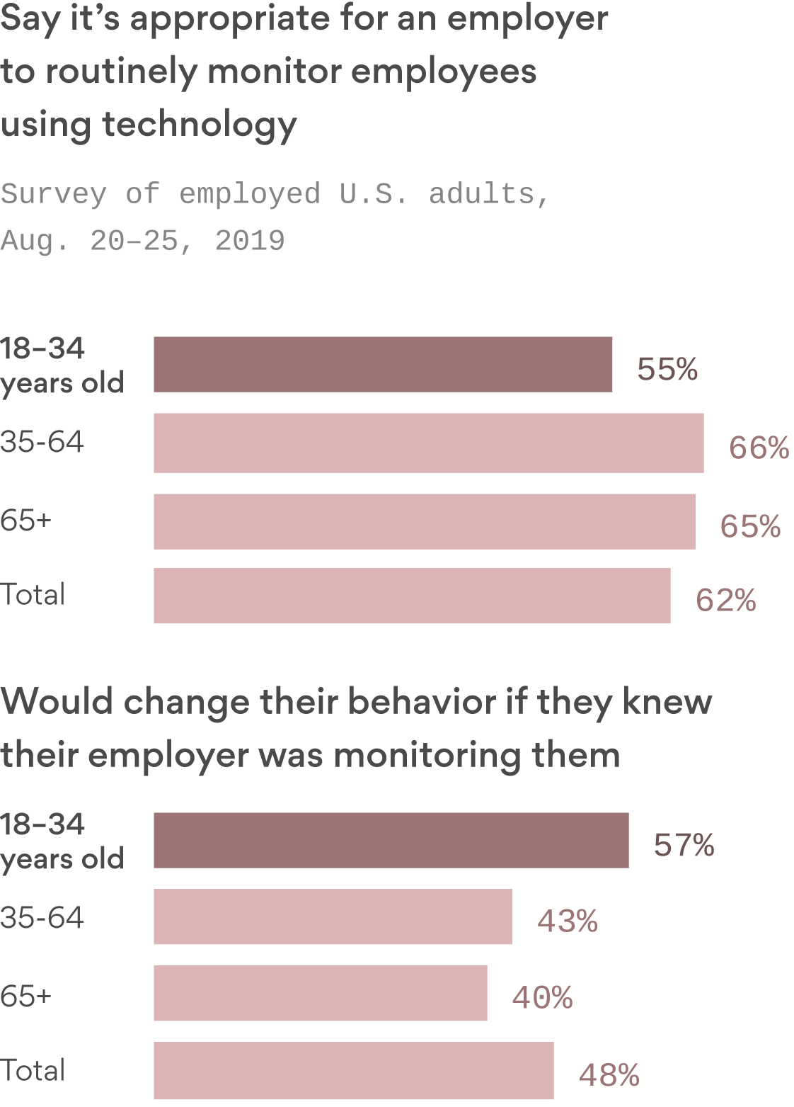 How we change our behavior when we know we're being watched