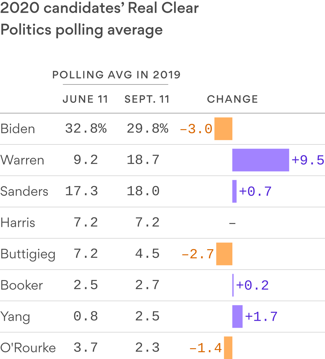 Elizabeth Warren has been the only big winner in polling so far