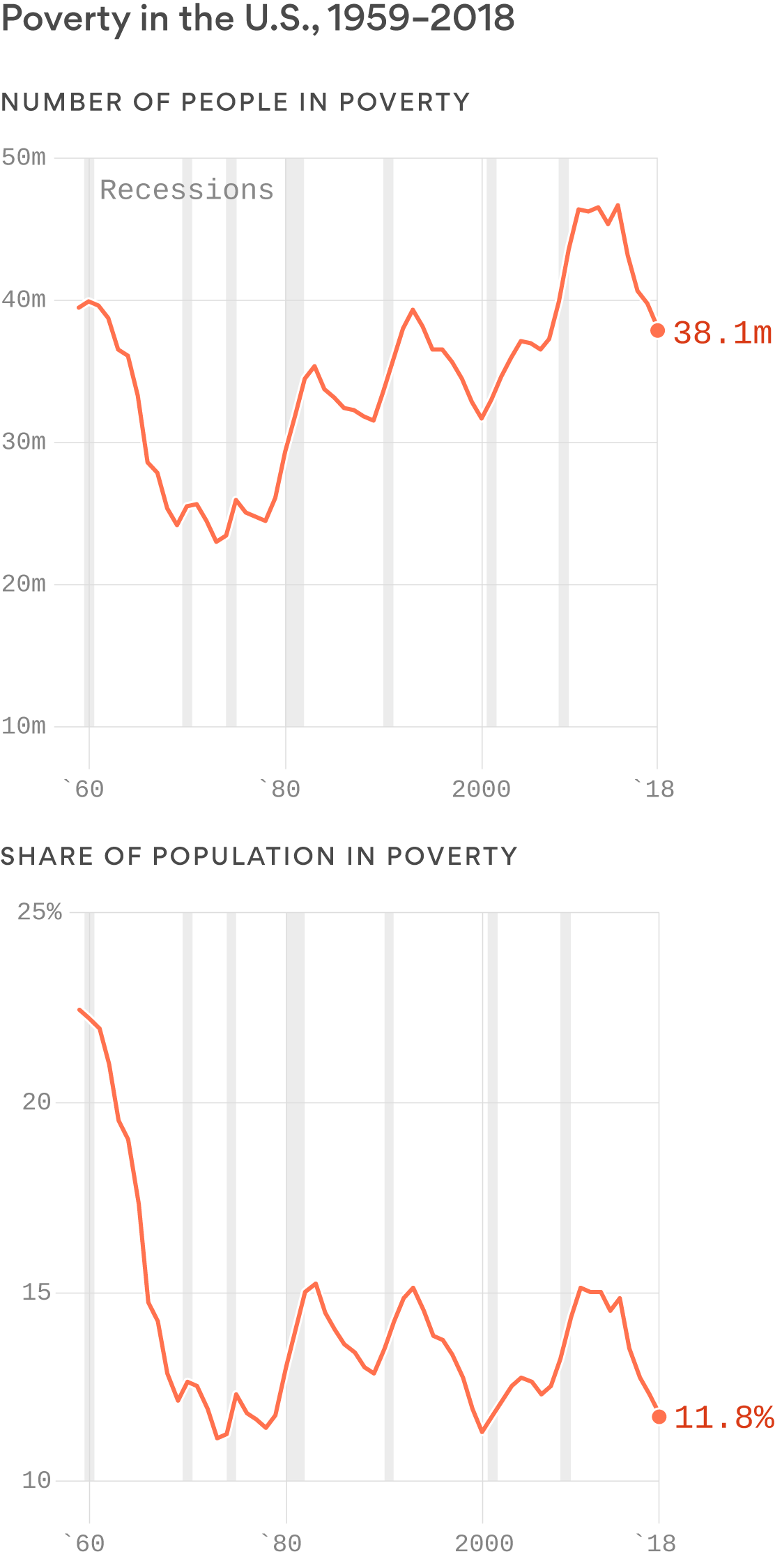 Poverty is still a huge problem in America
