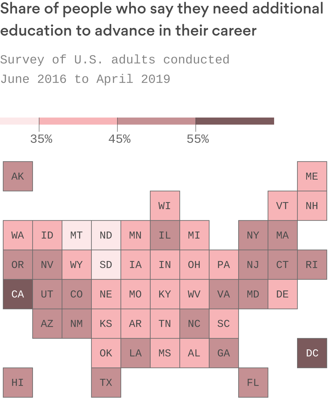 Where in the U.S. people feel they need more education to move up