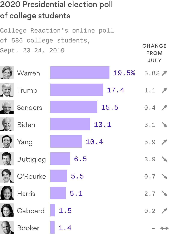 Elizabeth Warren surges past Biden in poll of college students