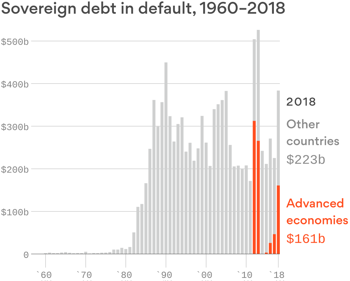 Advanced economies are driving sovereign defaults
