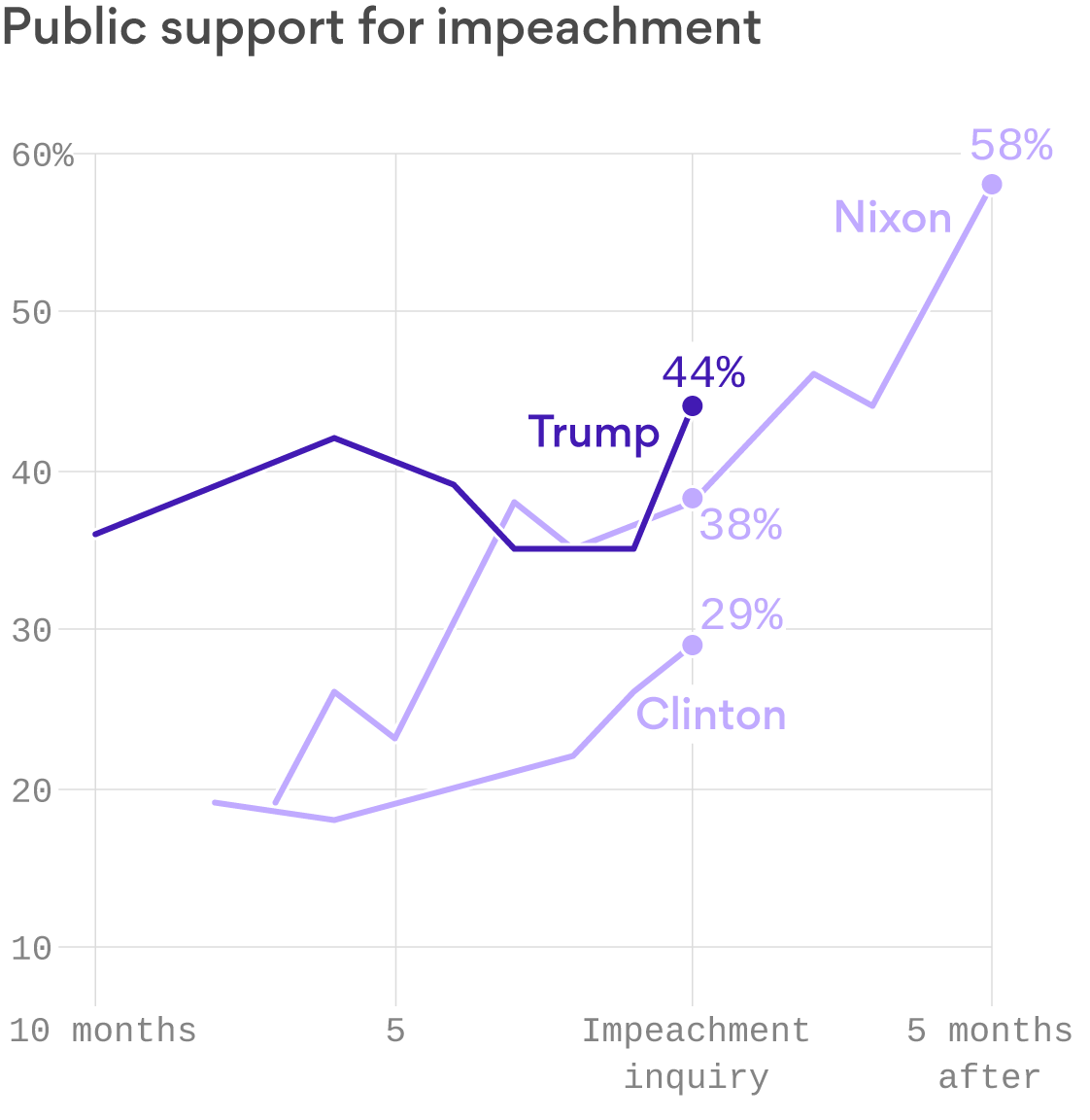 Public support for Trump's impeachment is higher than it was for Nixon and Clinton