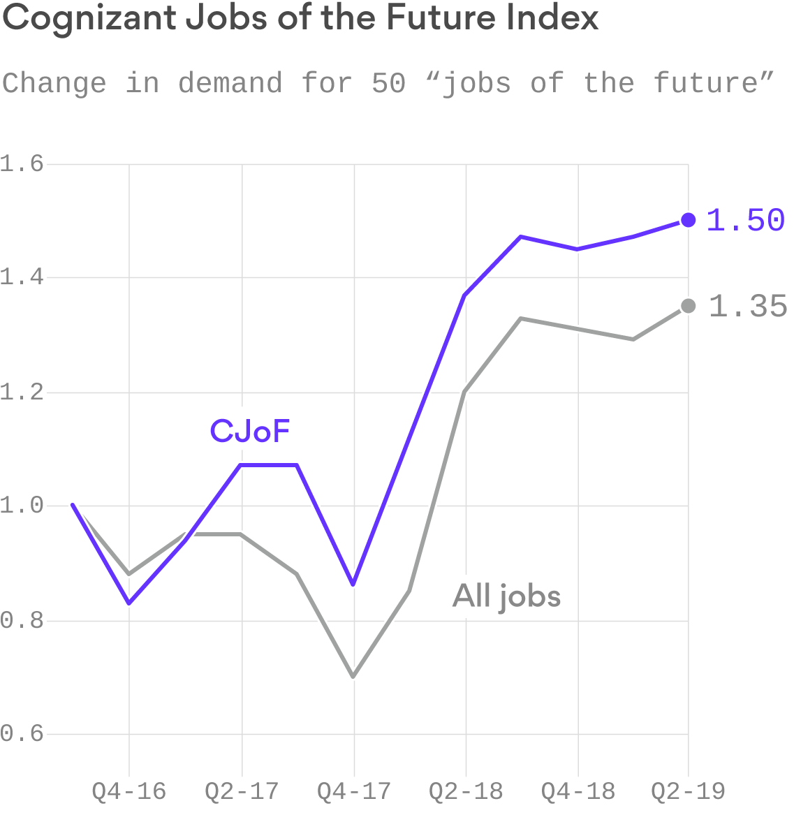 Chart: The jobs of the future are growing faster than all jobs