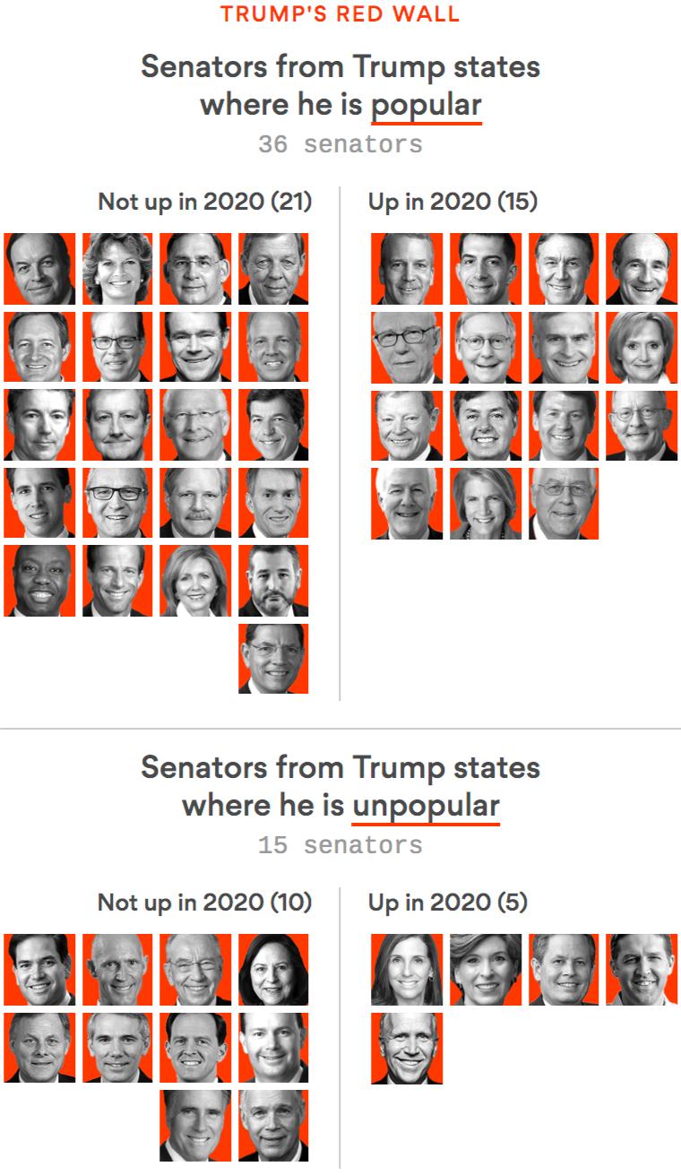Trump's Senate red wall
