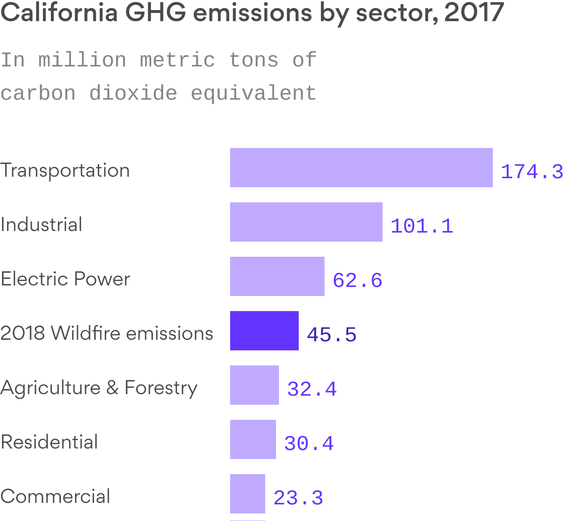A new study finds California's 2018 wildfires were a major source of carbon emissions