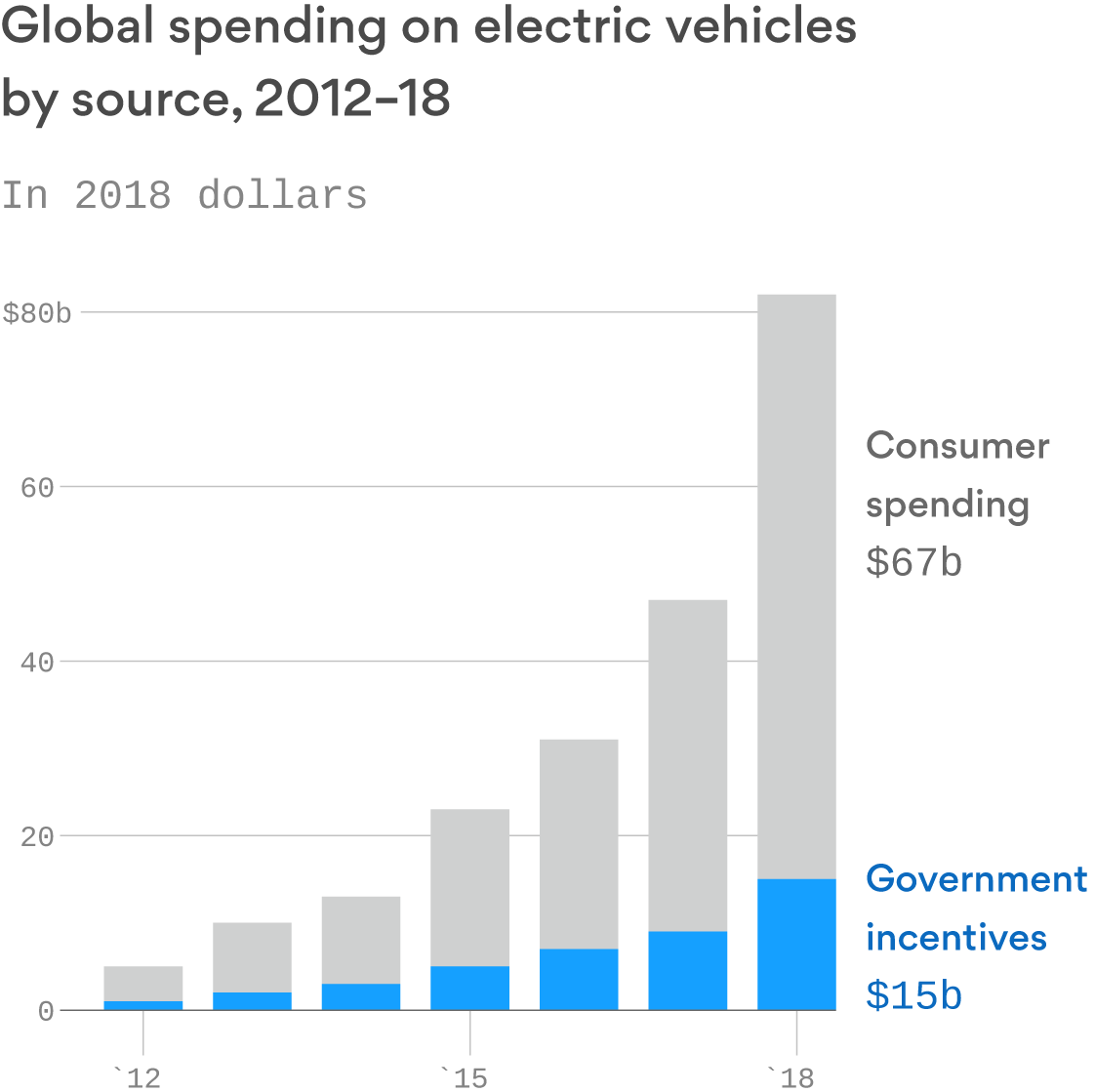 Government incentives account for nearly 20% of global spending on electric vehicle purchases
