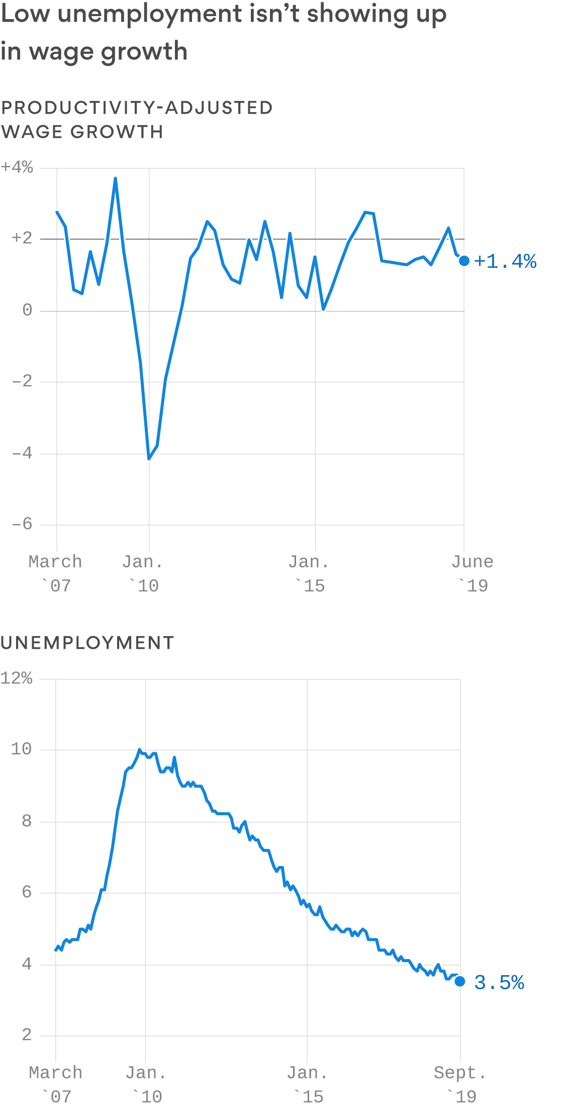 Why America Isn't at full employment