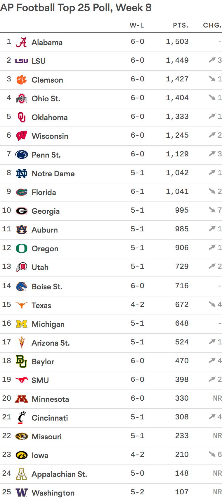 Top 25: LSU jumps to 2, UGA falls to 10