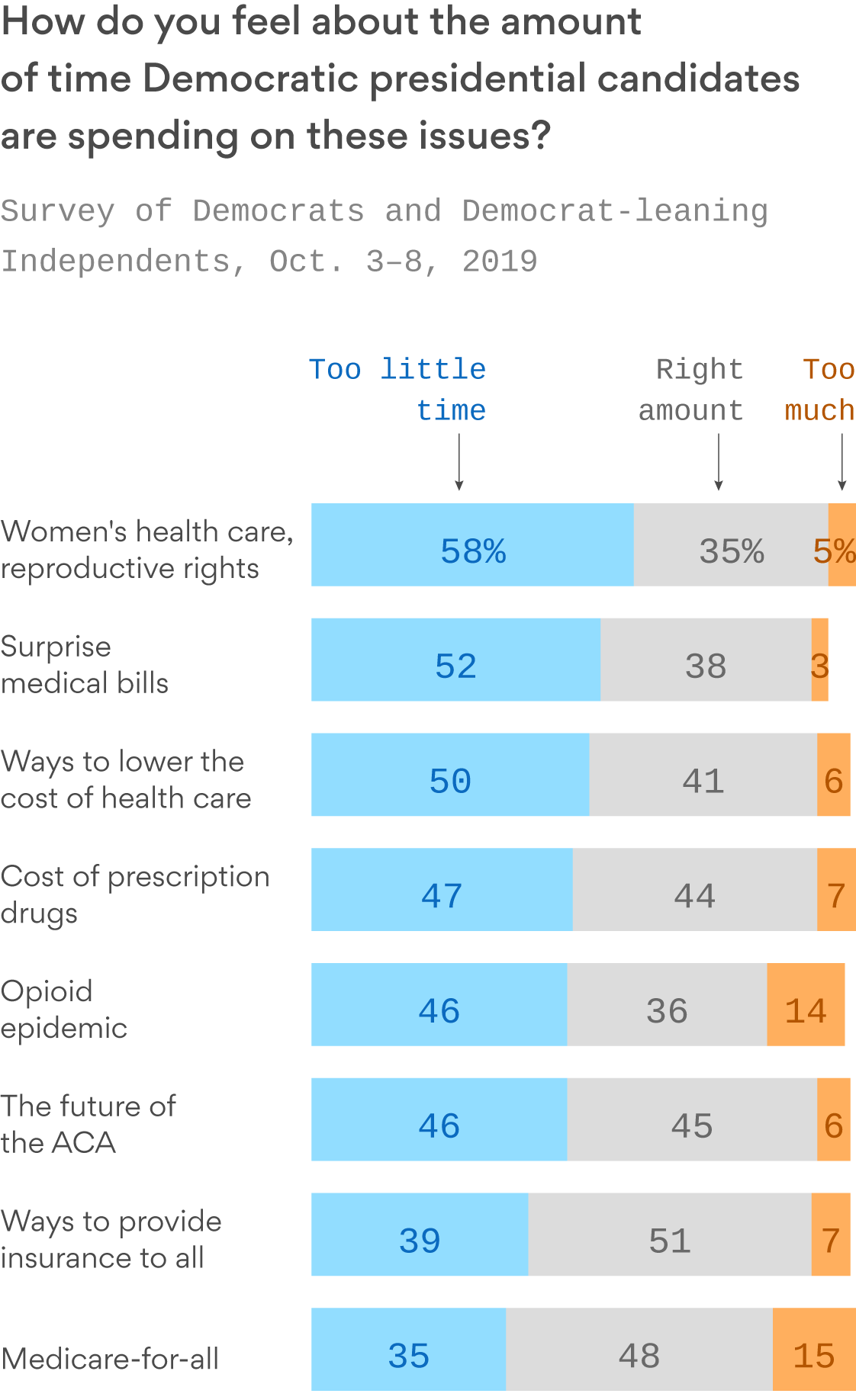 The health care issues voters want 2020 Democrats to focus on during tonight's debate