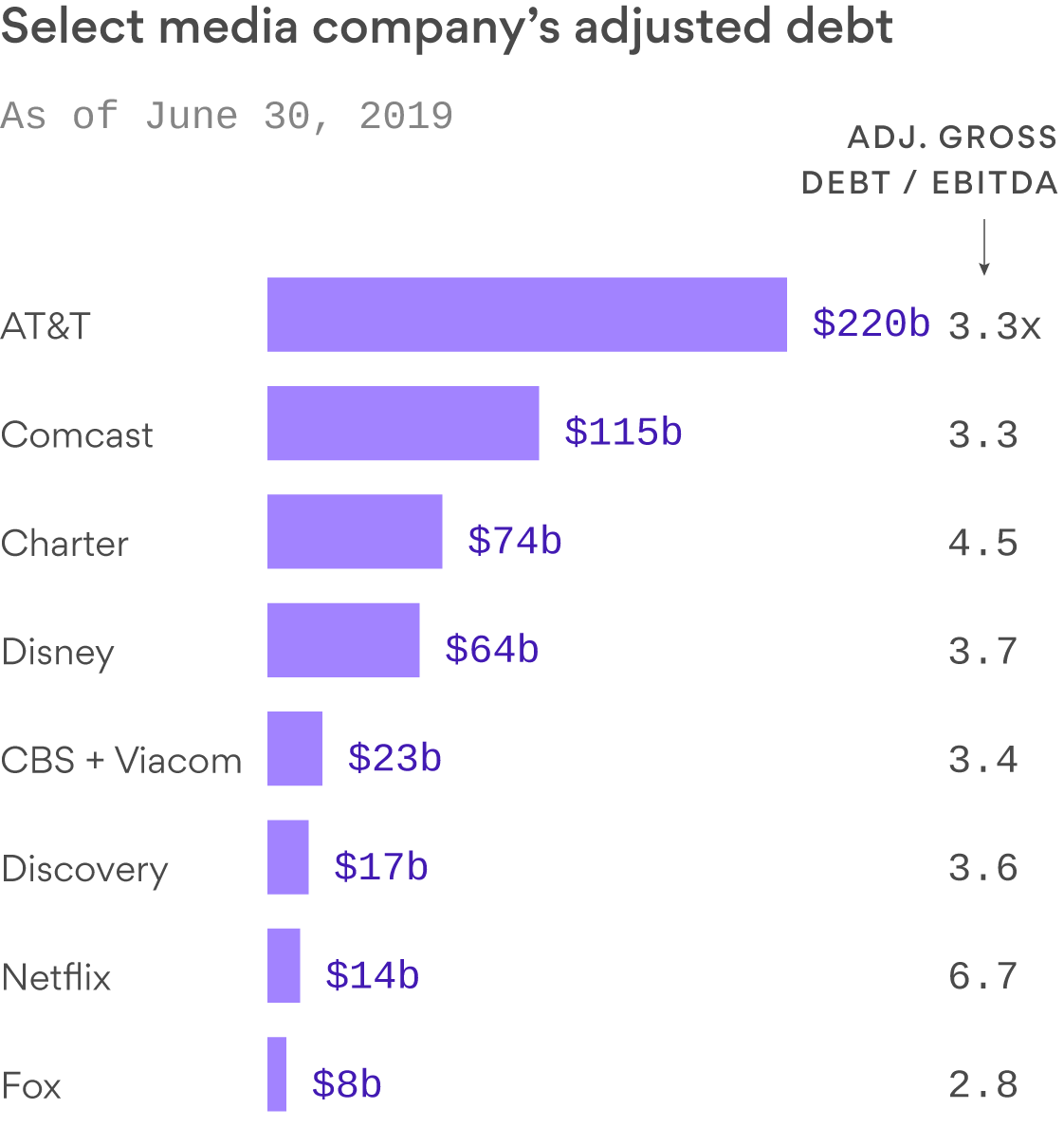 Media streamers like Netflix and AT&T wrestle with high debt loads