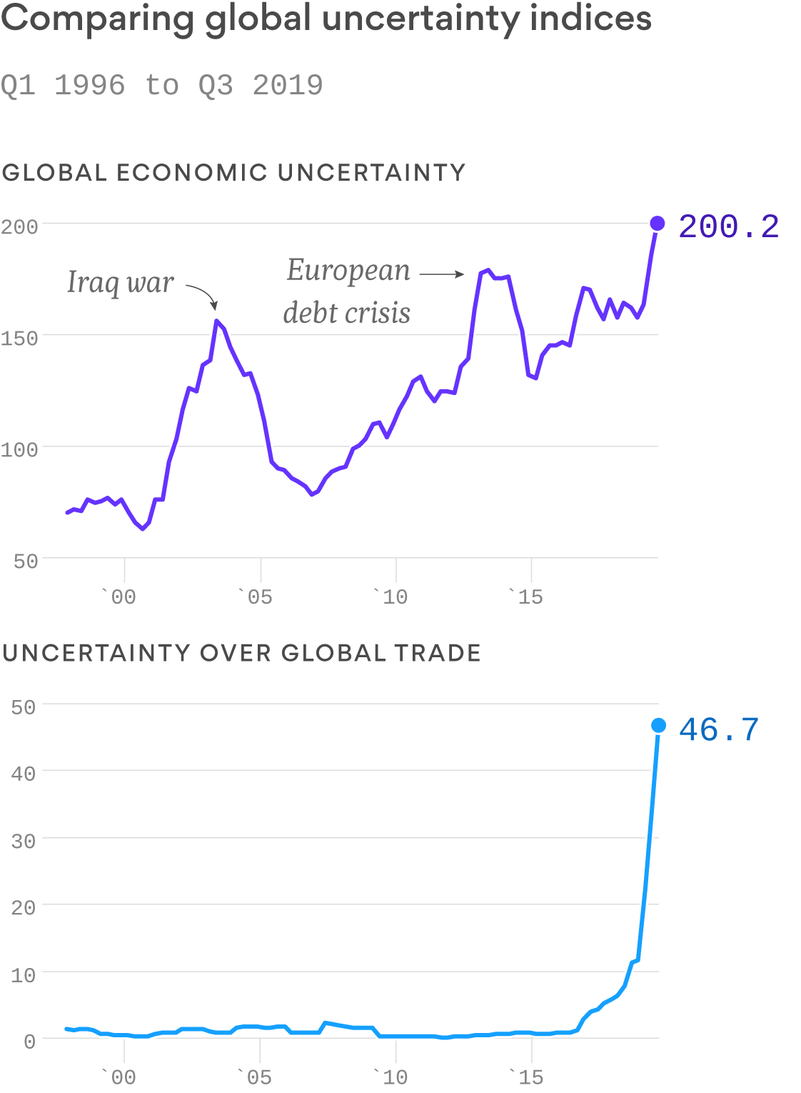Global economic uncertainty hits a 20-year high