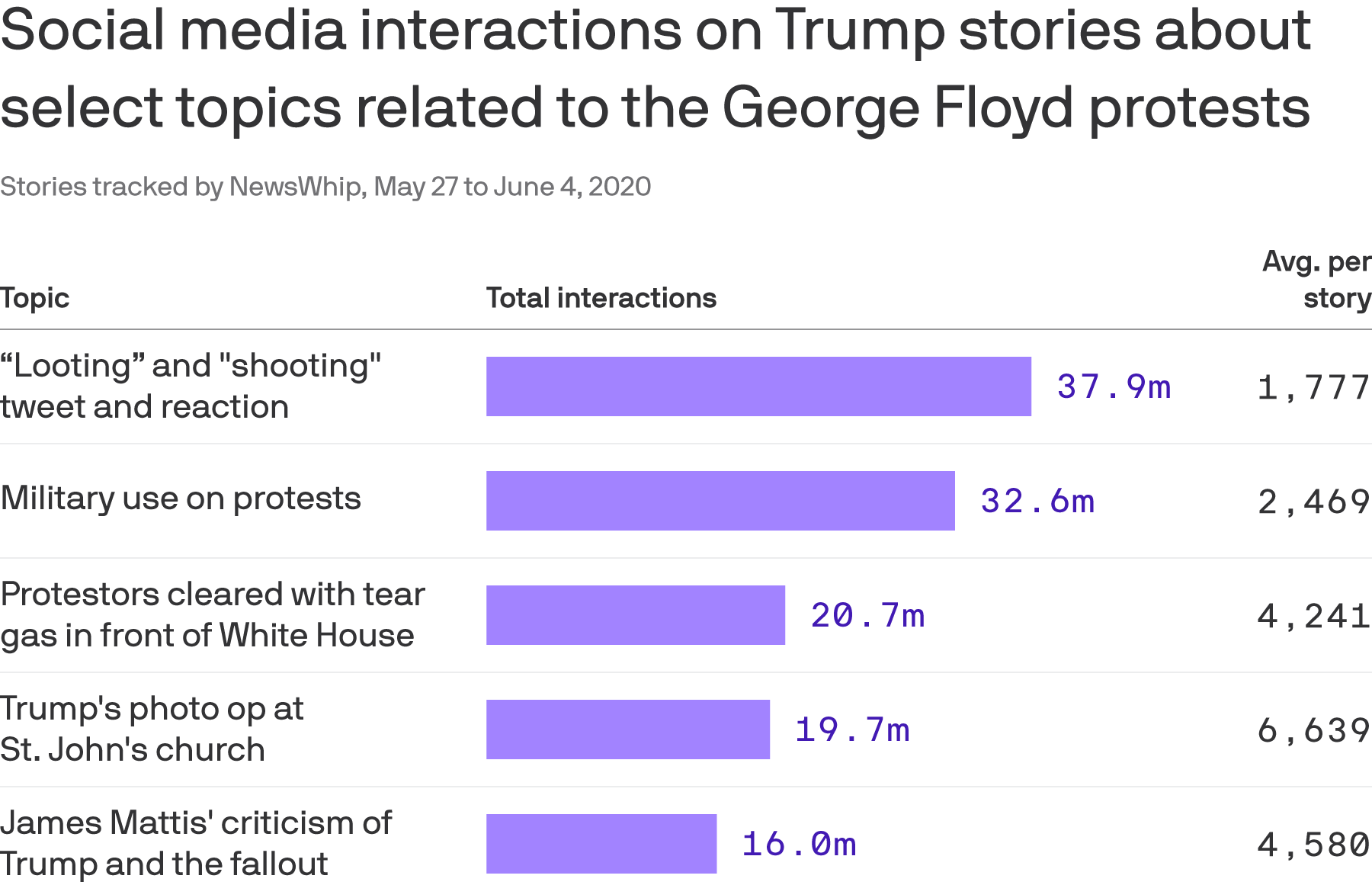 Data: NewsWhip; Chart: Andrew Witherspoon/Axios