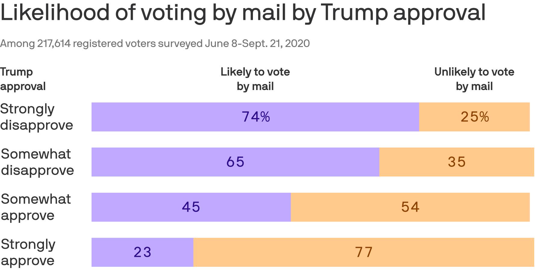 Biden's mail voting danger