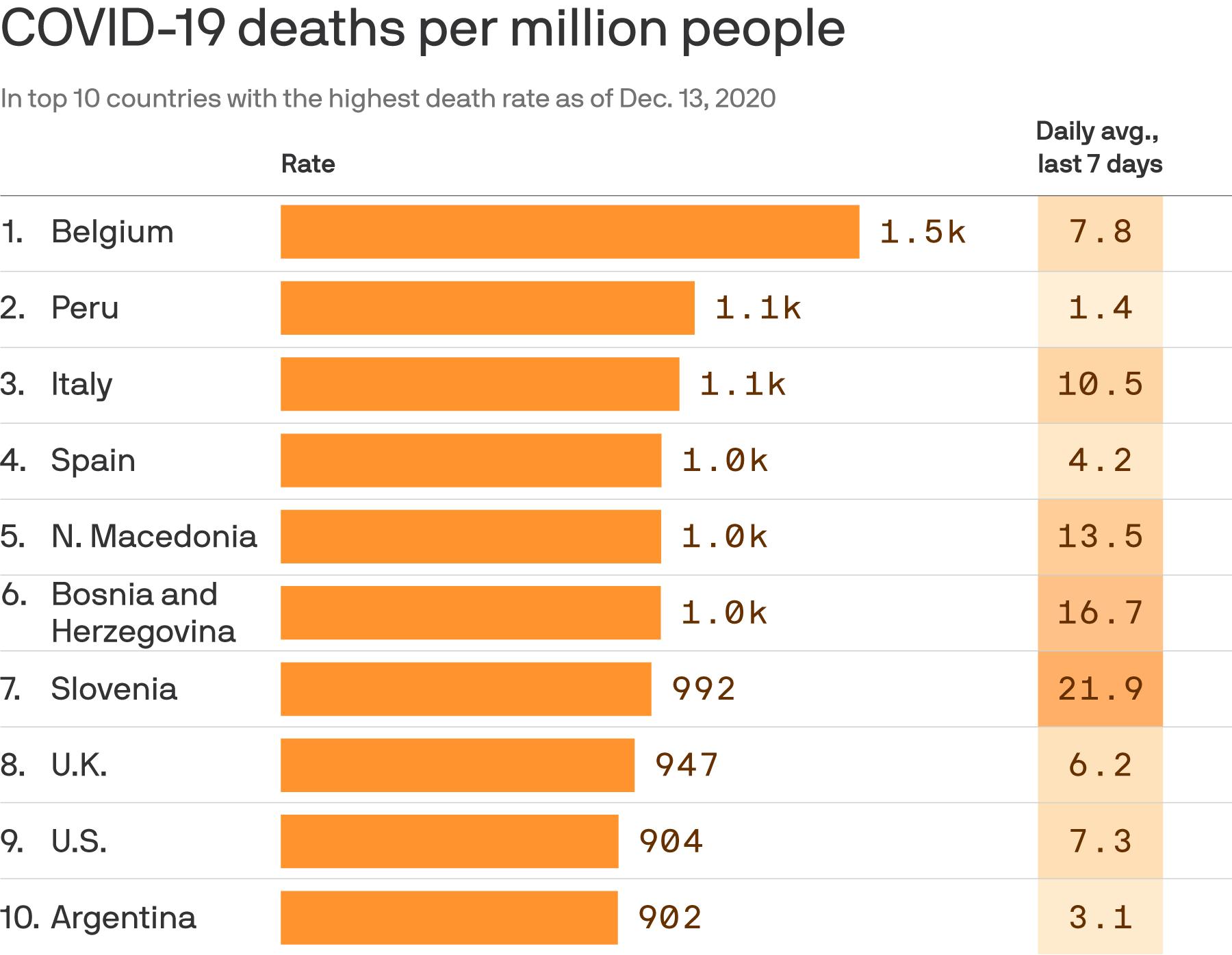 Argentina entre los 10 países más golpeados por el coronavirus