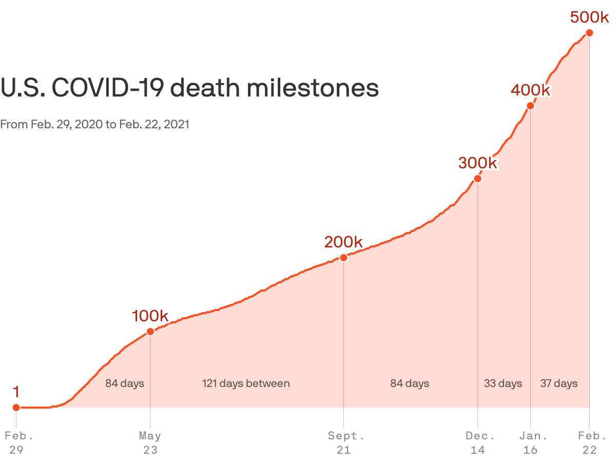 Data:CSSEJohns Hopkins University; Chart: Andrew Witherspoon/Axios