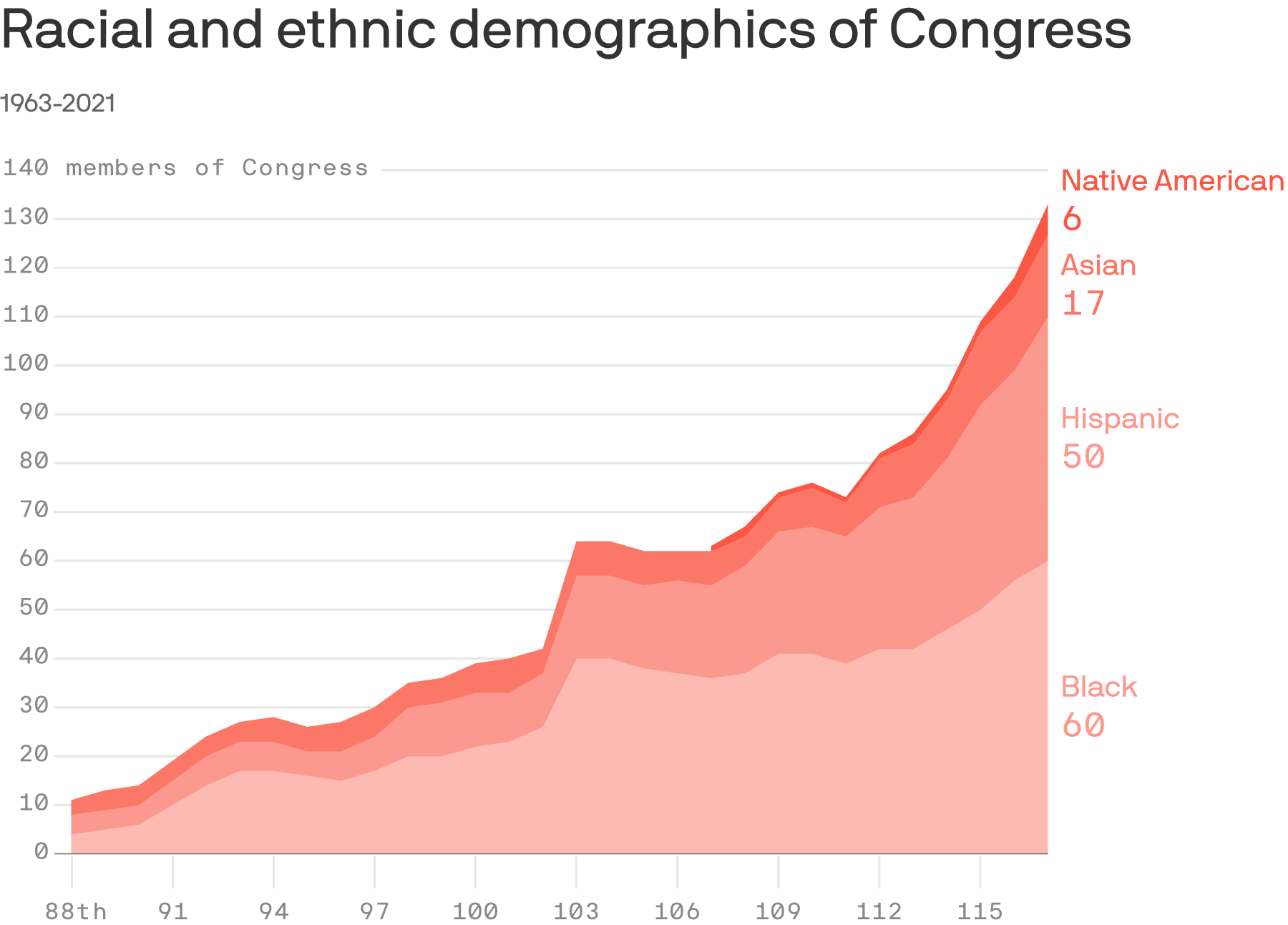 Diversity in Congress is growing steadily, but lags behind the U.S. population