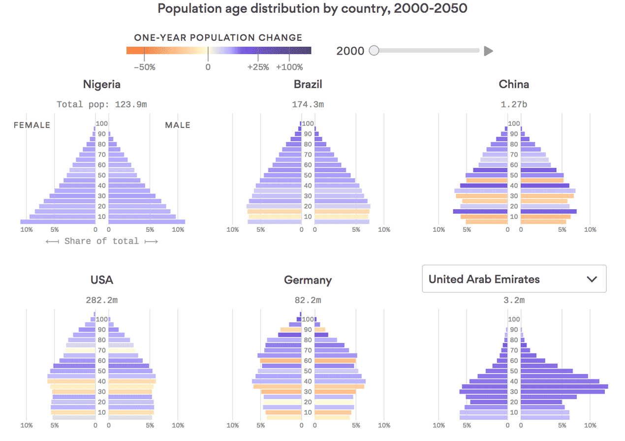Deep Dive - Population Shifts on Axios